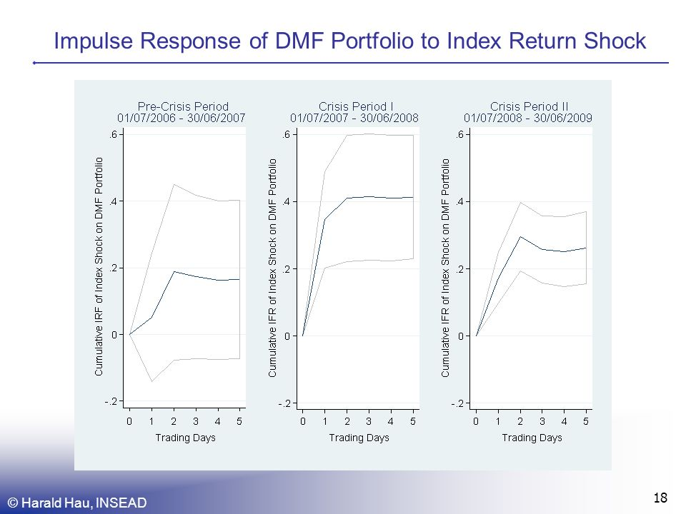 Impulse Response of DMF Portfolio to Index Return Shock © Harald Hau, INSEAD 18