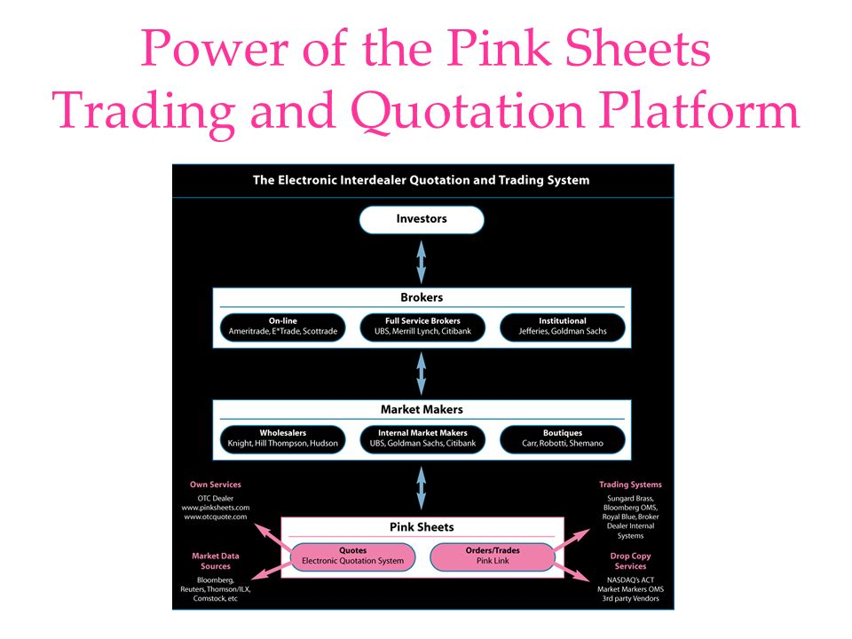 Power of the Pink Sheets Trading and Quotation Platform