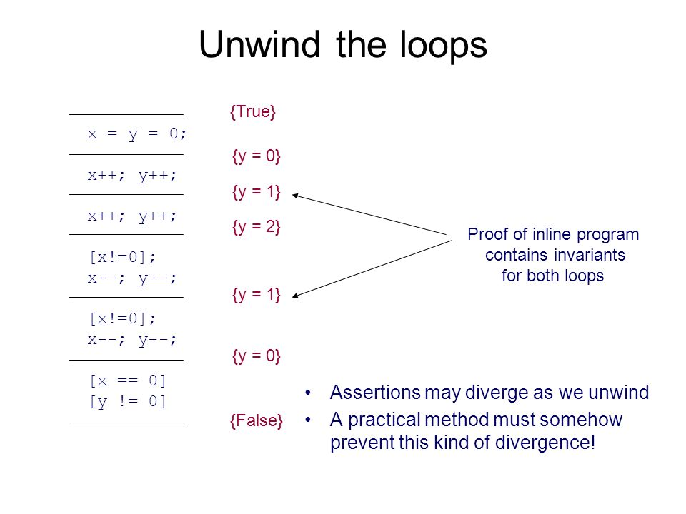{x = 0 ^ y = 0} {x = y} {x = 0 ) y = 0} {False} {True} {y = 0} {y = 1} {y = 2} {y = 1} {y = 0} {False} {True} Unwind the loops Proof of inline program contains invariants for both loops Assertions may diverge as we unwind A practical method must somehow prevent this kind of divergence.