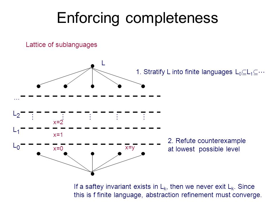 Enforcing completeness x=0 x=1 x=2 L Lattice of sublanguages x=y L0L0 L1L1 L2L2...