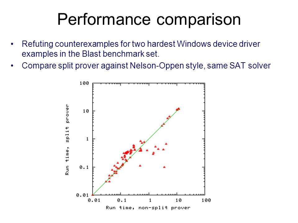 Performance comparison Refuting counterexamples for two hardest Windows device driver examples in the Blast benchmark set.