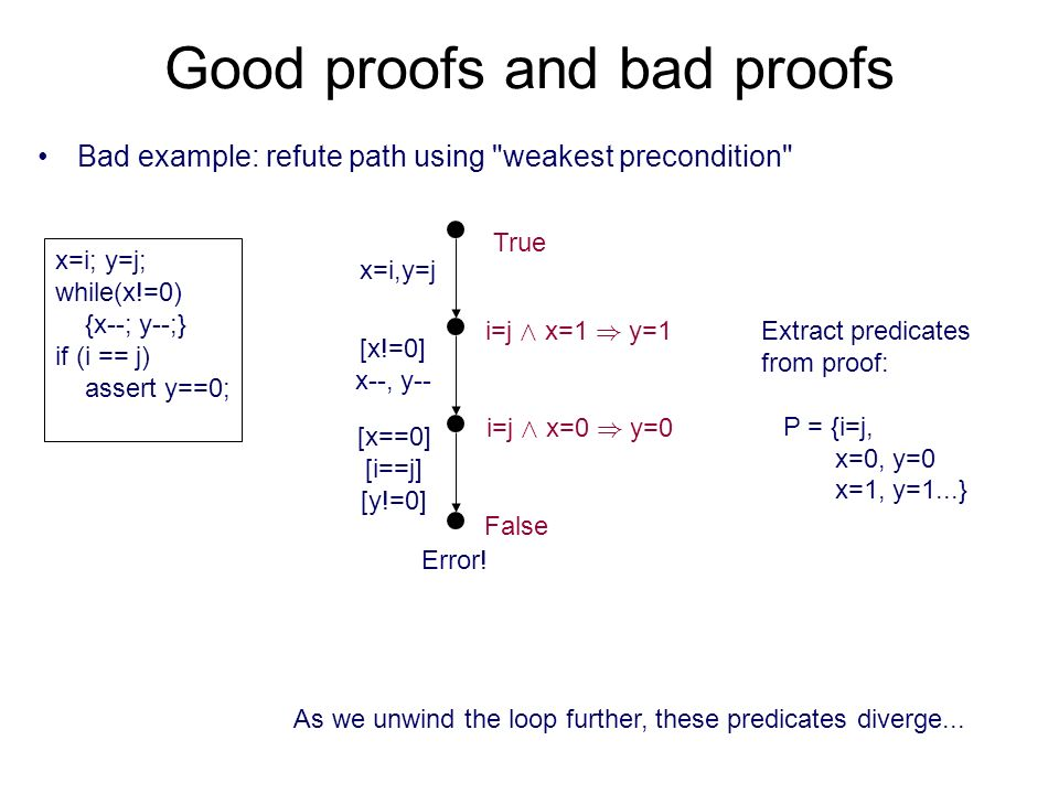 Good proofs and bad proofs Bad example: refute path using weakest precondition x=i; y=j; while(x!=0) {x--; y--;} if (i == j) assert y==0; x=i,y=j [x!=0] x--, y-- [x==0] [i==j] [y!=0] Error.