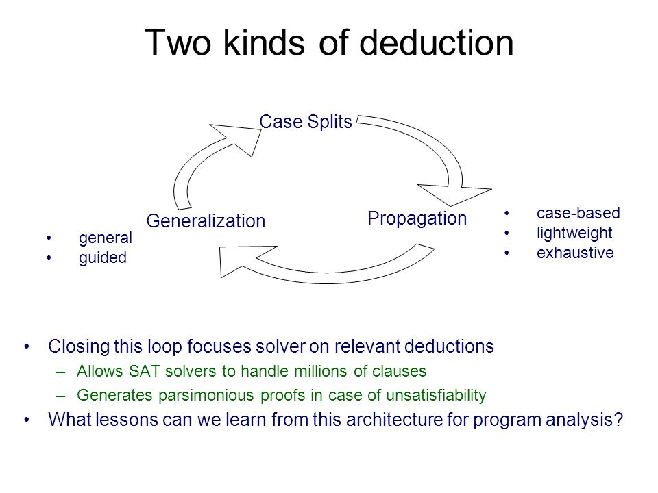 Two kinds of deduction Closing this loop focuses solver on relevant deductions –Allows SAT solvers to handle millions of clauses –Generates parsimonious proofs in case of unsatisfiability What lessons can we learn from this architecture for program analysis.