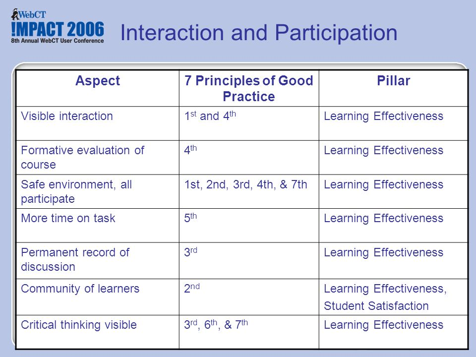 Interaction and Participation Aspect7 Principles of Good Practice Pillar Visible interaction1 st and 4 th Learning Effectiveness Formative evaluation of course 4 th Learning Effectiveness Safe environment, all participate 1st, 2nd, 3rd, 4th, & 7thLearning Effectiveness More time on task5 th Learning Effectiveness Permanent record of discussion 3 rd Learning Effectiveness Community of learners2 nd Learning Effectiveness, Student Satisfaction Critical thinking visible3 rd, 6 th, & 7 th Learning Effectiveness
