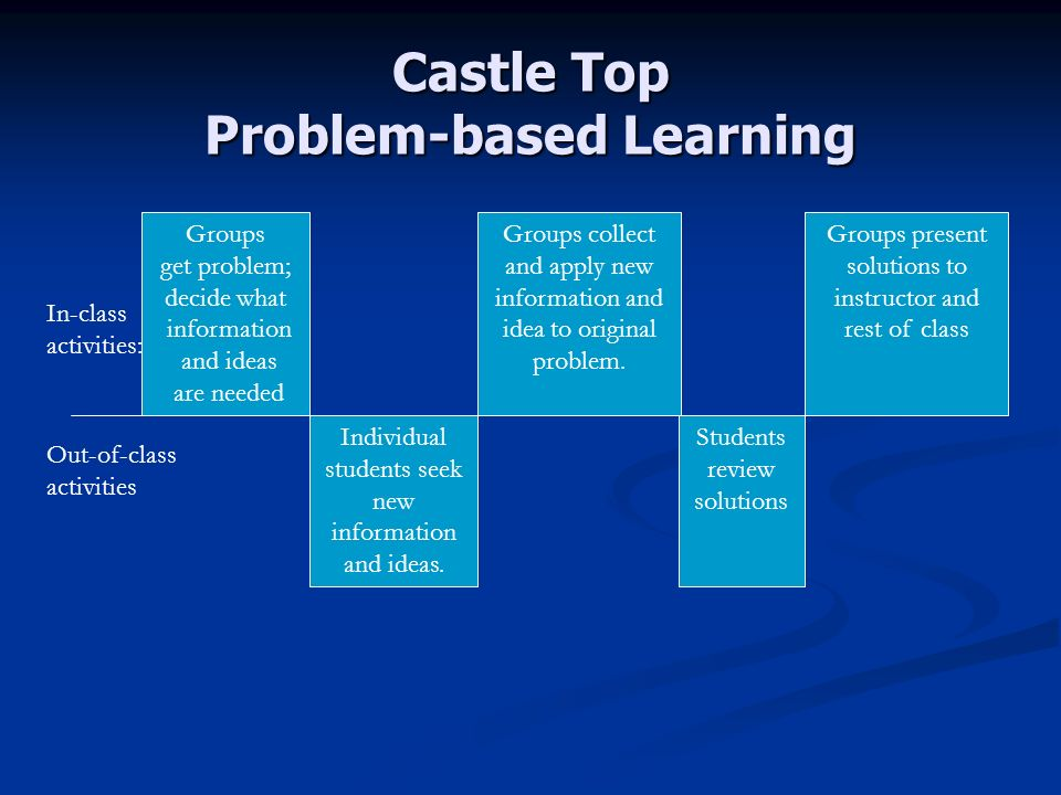 Castle Top Problem-based Learning In-class activities: Out-of-class activities Groups get problem; decide what information and ideas are needed Individual students seek new information and ideas.