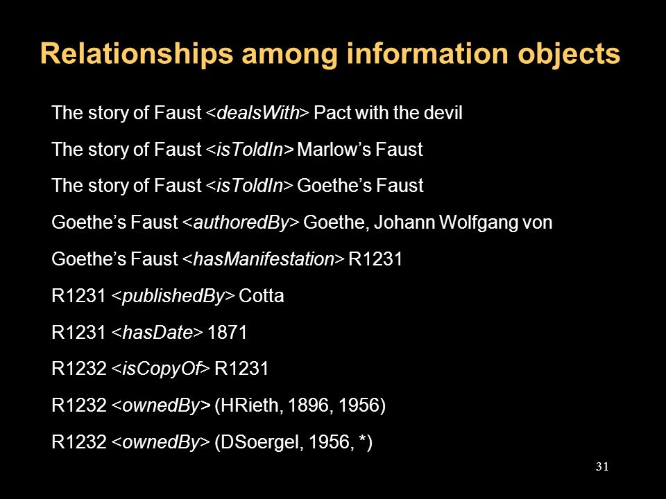 31 Relationships among information objects The story of Faust Pact with the devil The story of Faust Marlows Faust The story of Faust Goethes Faust Goethes Faust Goethe, Johann Wolfgang von Goethes Faust R1231 R1231 Cotta R R1232 R1231 R1232 (HRieth, 1896, 1956) R1232 (DSoergel, 1956, *)