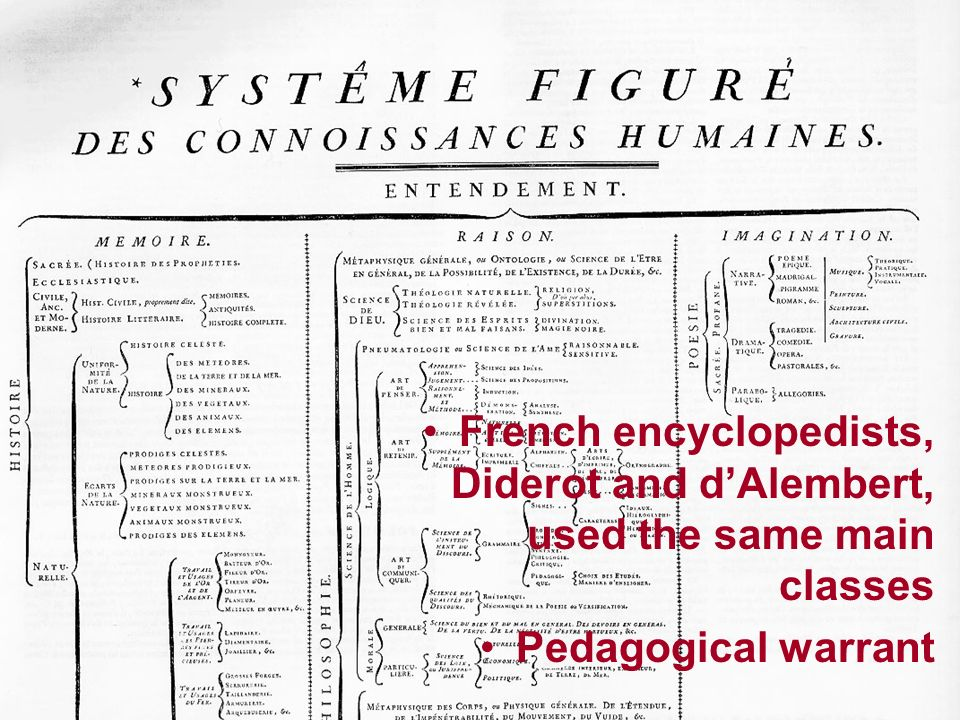 French encyclopedists, Diderot and dAlembert, used the same main classes Pedagogical warrant