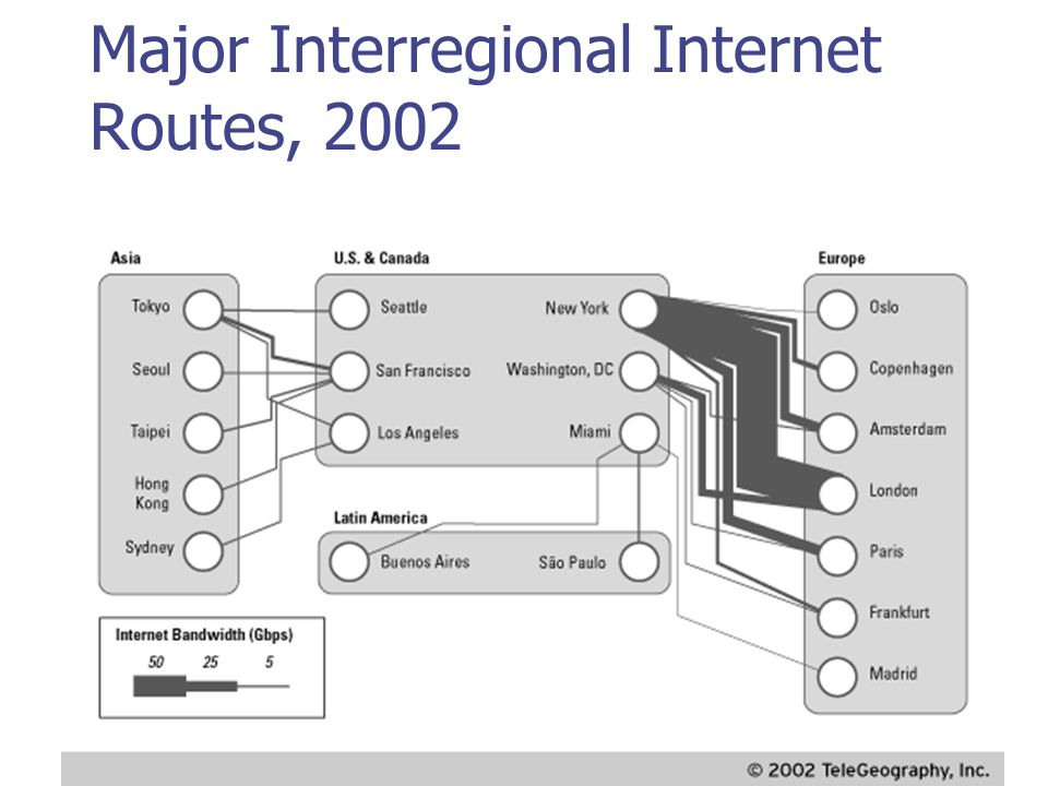Major Interregional Internet Routes, 2002
