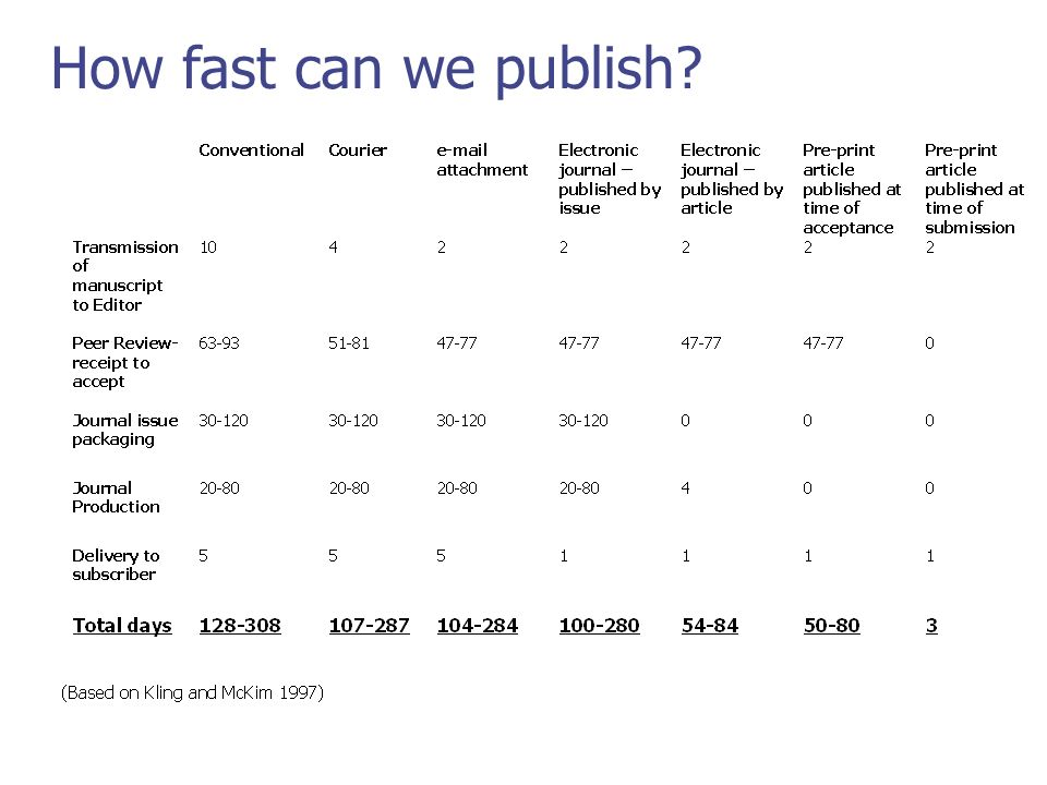 How fast can we publish