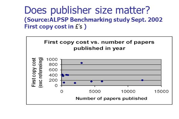 Does publisher size matter (Source:ALPSP Benchmarking study Sept First copy cost in s )