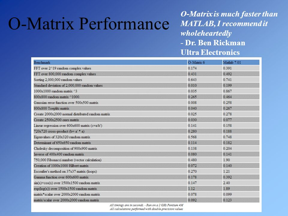 O-Matrix Performance O-Matrix is much faster than MATLAB, I recommend it wholeheartedly - Dr.