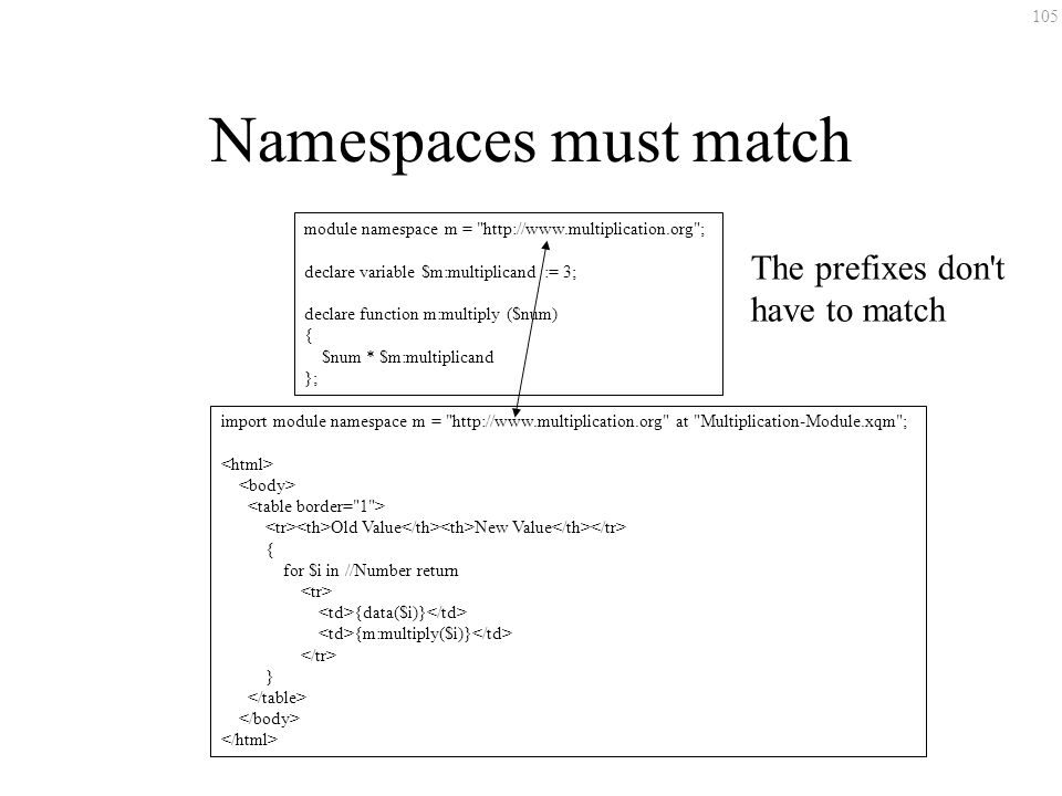 105 Namespaces must match module namespace m =   ; declare variable $m:multiplicand := 3; declare function m:multiply ($num) { $num * $m:multiplicand }; import module namespace m =   at Multiplication-Module.xqm ; Old Value New Value { for $i in //Number return {data($i)} {m:multiply($i)} } The prefixes don t have to match