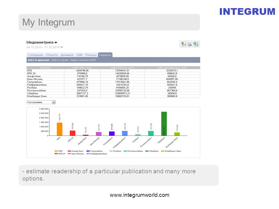 My Integrum - estimate readership of a particular publication and many more options.