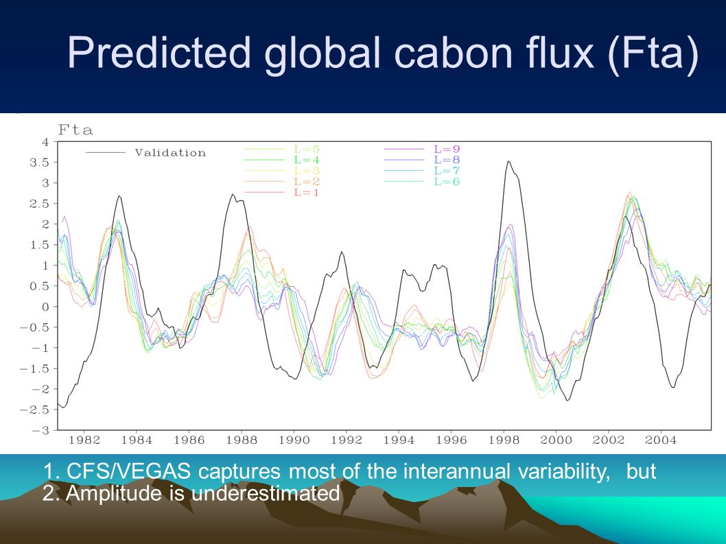 Observed Predicted global cabon flux (Fta) Lead time from 0 to 8 months 1.