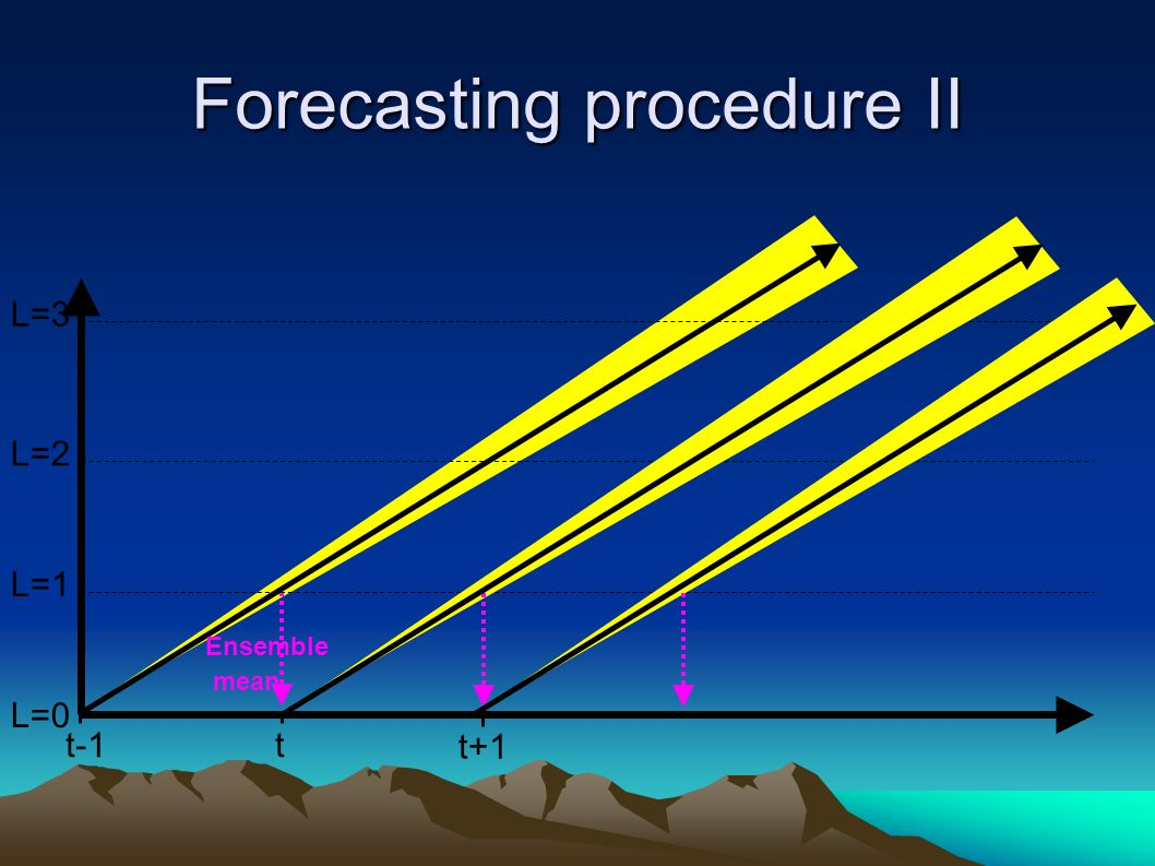 Forecasting procedure II L=1 L=0 L=3 L=2 tt-1 t+1 Ensemble mean