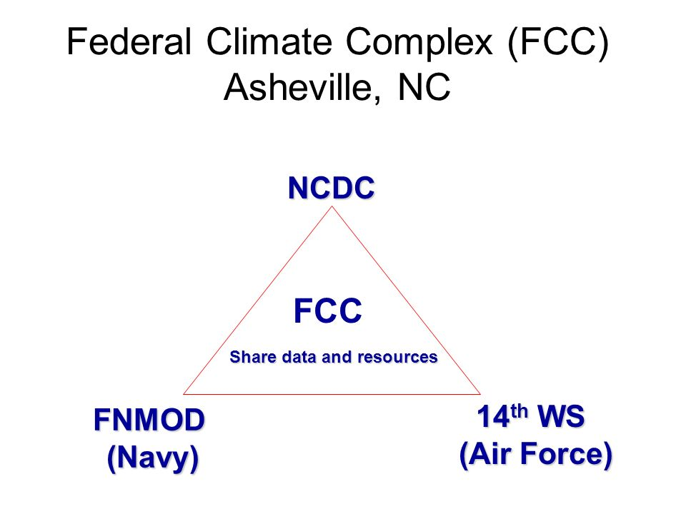 Federal Climate Complex (FCC) Asheville, NC FNMOD(Navy) NCDC 14 th WS (Air Force) Share data and resources FCC