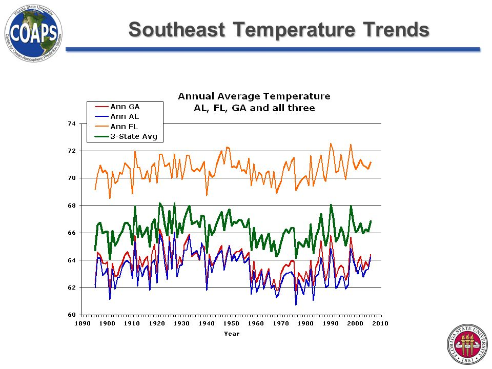 Southeast Temperature Trends
