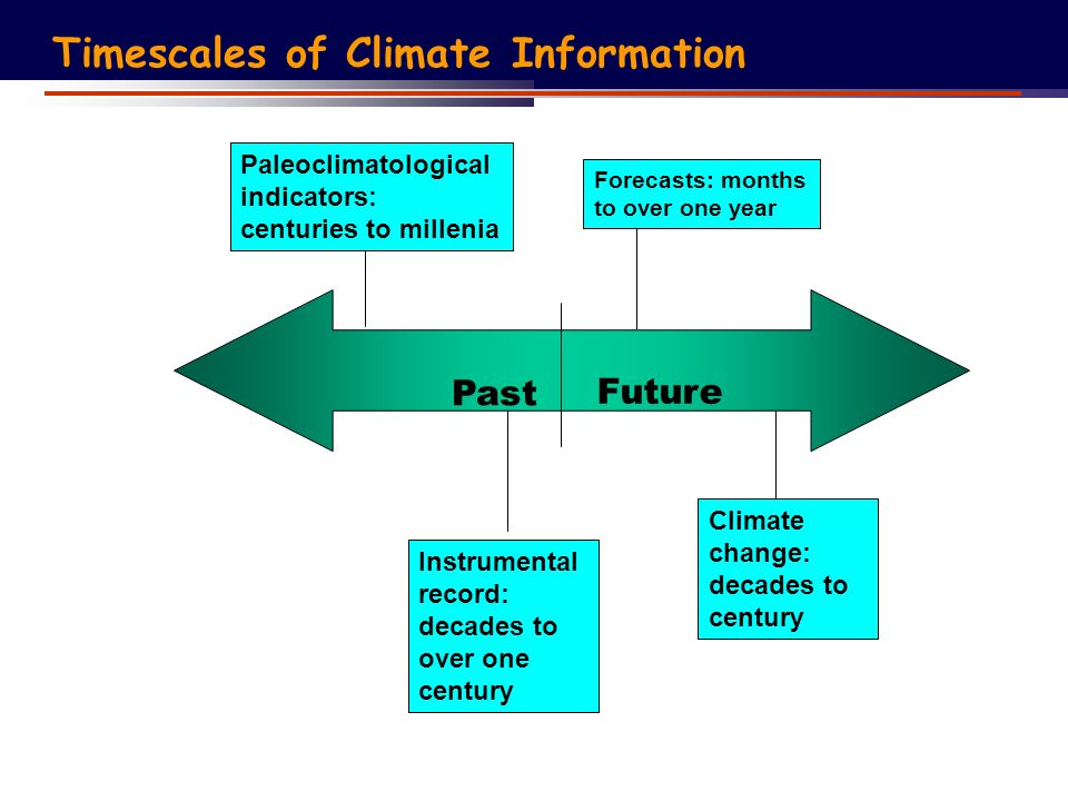 Past Future Forecasts: months to over one year Instrumental record: decades to over one century Paleoclimatological indicators: centuries to millenia Climate change: decades to century Timescales of Climate Information
