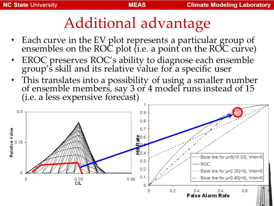 Climate Modeling LaboratoryMEASNC State University Additional advantage Each curve in the EV plot represents a particular group of ensembles on the ROC plot (i.e.