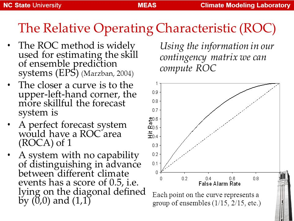 Climate Modeling LaboratoryMEASNC State University The Relative Operating Characteristic (ROC) The ROC method is widely used for estimating the skill of ensemble prediction systems (EPS) (Marzban, 2004) The closer a curve is to the upper-left-hand corner, the more skillful the forecast system is A perfect forecast system would have a ROC area (ROCA) of 1 A system with no capability of distinguishing in advance between different climate events has a score of 0.5, i.e.