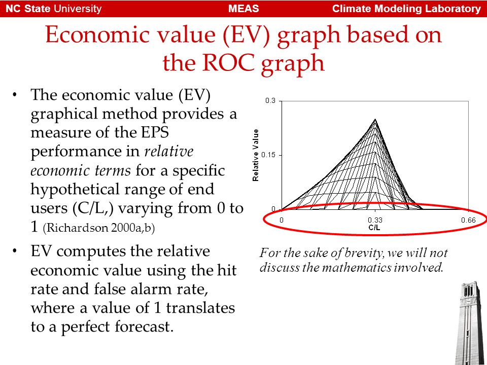 Climate Modeling LaboratoryMEASNC State University Economic value (EV) graph based on the ROC graph The economic value (EV) graphical method provides a measure of the EPS performance in relative economic terms for a specific hypothetical range of end users (C/L,) varying from 0 to 1 (Richardson 2000a,b) EV computes the relative economic value using the hit rate and false alarm rate, where a value of 1 translates to a perfect forecast.