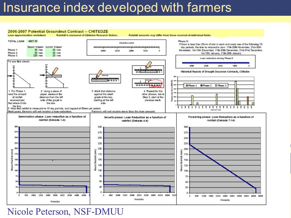 Nicole Peterson, NSF-DMUU Insurance index developed with farmers