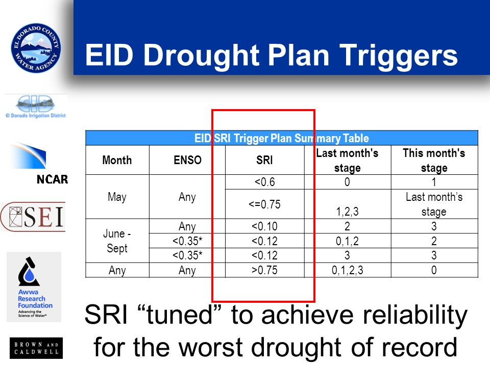 EID Drought Plan Triggers EID SRI Trigger Plan Summary Table MonthENSOSRI Last month s stage This month s stage MayAny <0.601 <=0.75 1,2,3 Last months stage June - Sept Any<0.1023 <0.35*<0.120,1,22 <0.35*<0.1233 Any >0.750,1,2,30 SRI tuned to achieve reliability for the worst drought of record
