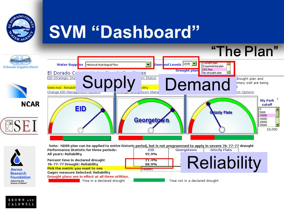 SVM Dashboard Reliability Supply Demand The Plan