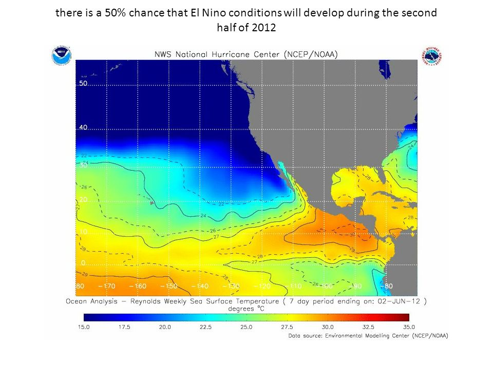 there is a 50% chance that El Nino conditions will develop during the second half of 2012