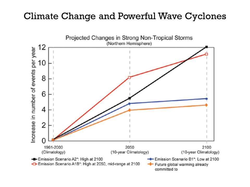 Climate Change and Powerful Wave Cyclones