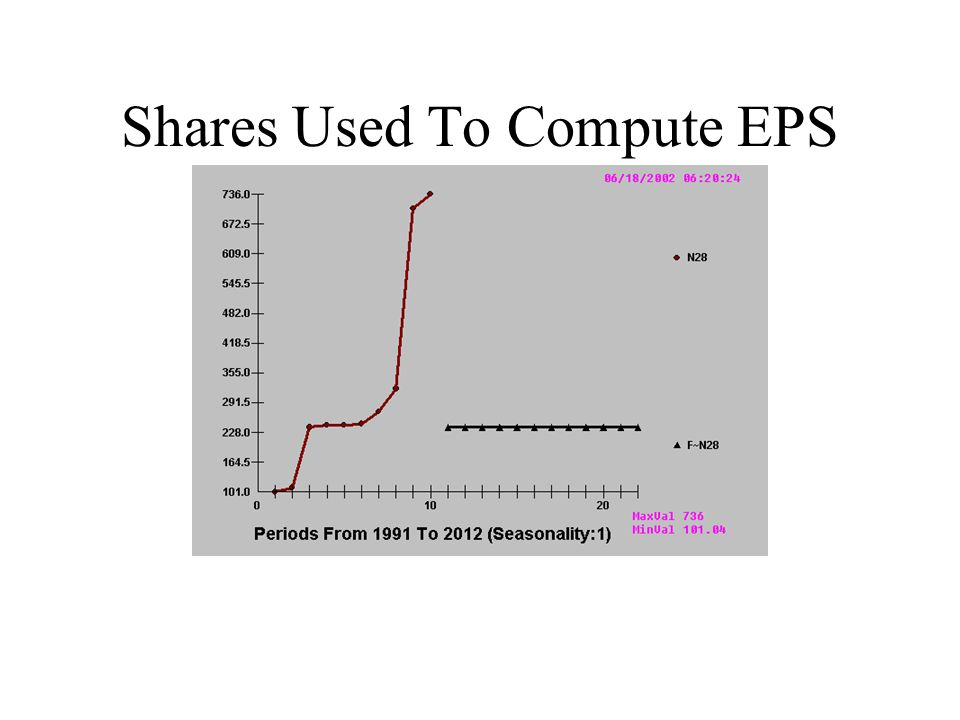 Shares Used To Compute EPS