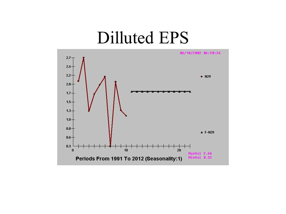 Dilluted EPS