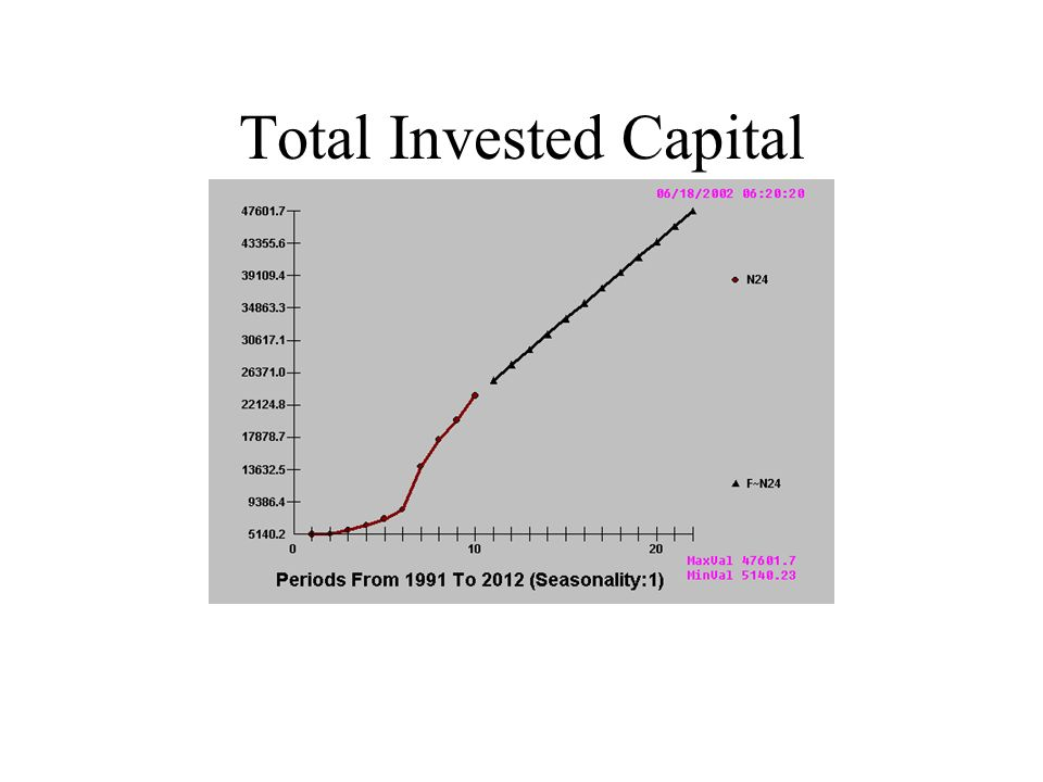 Total Invested Capital