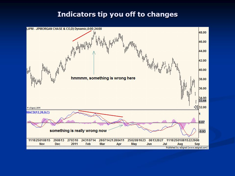 Indicators tip you off to changes
