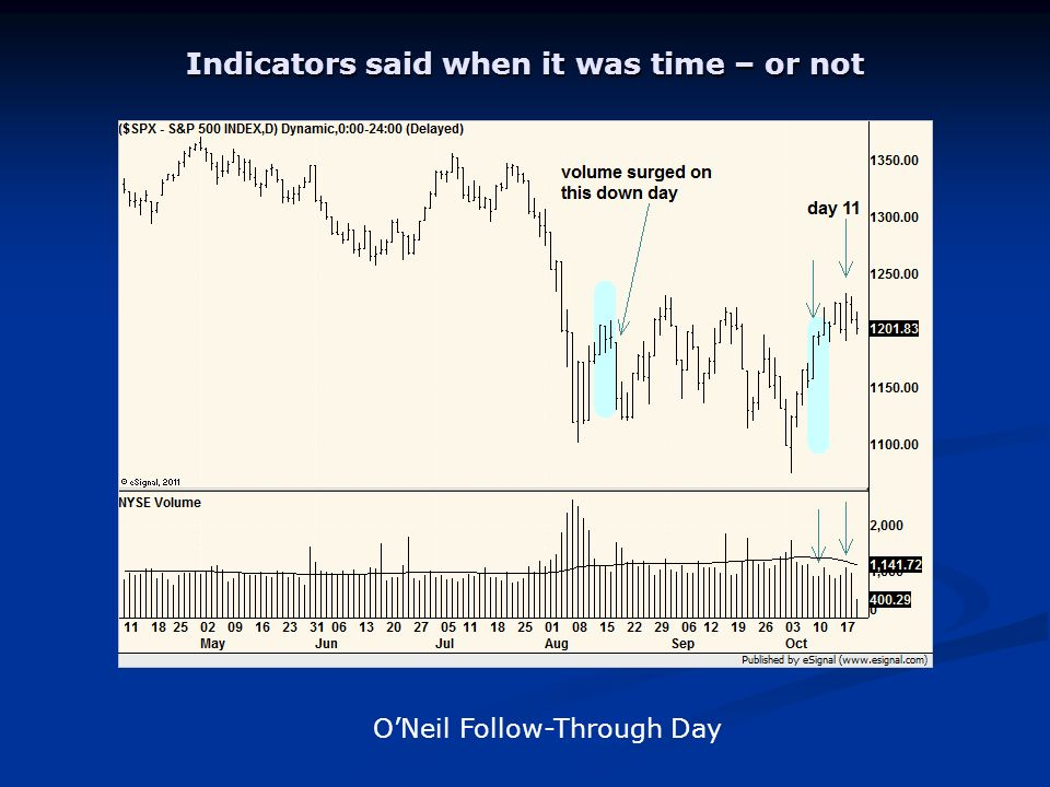 Indicators said when it was time – or not ONeil Follow-Through Day