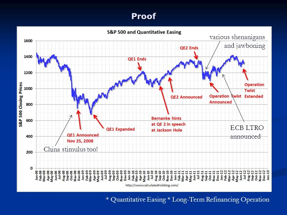 Proof * Quantitative Easing * Long-Term Refinancing Operation China stimulus too.