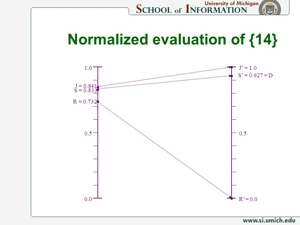 1.0 J = J = R= 0.0 R = S = S = = D Normalized evaluation of {14}