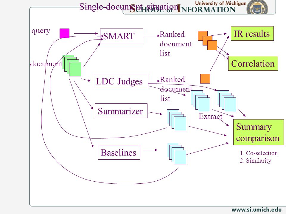 query SMART LDC Judges Ranked document list Ranked document list IR results document Summary comparison Correlation Summarizer Baselines Single-document situation Extract 1.