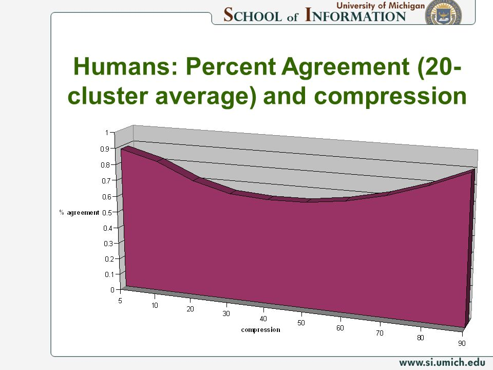 Humans: Percent Agreement (20- cluster average) and compression