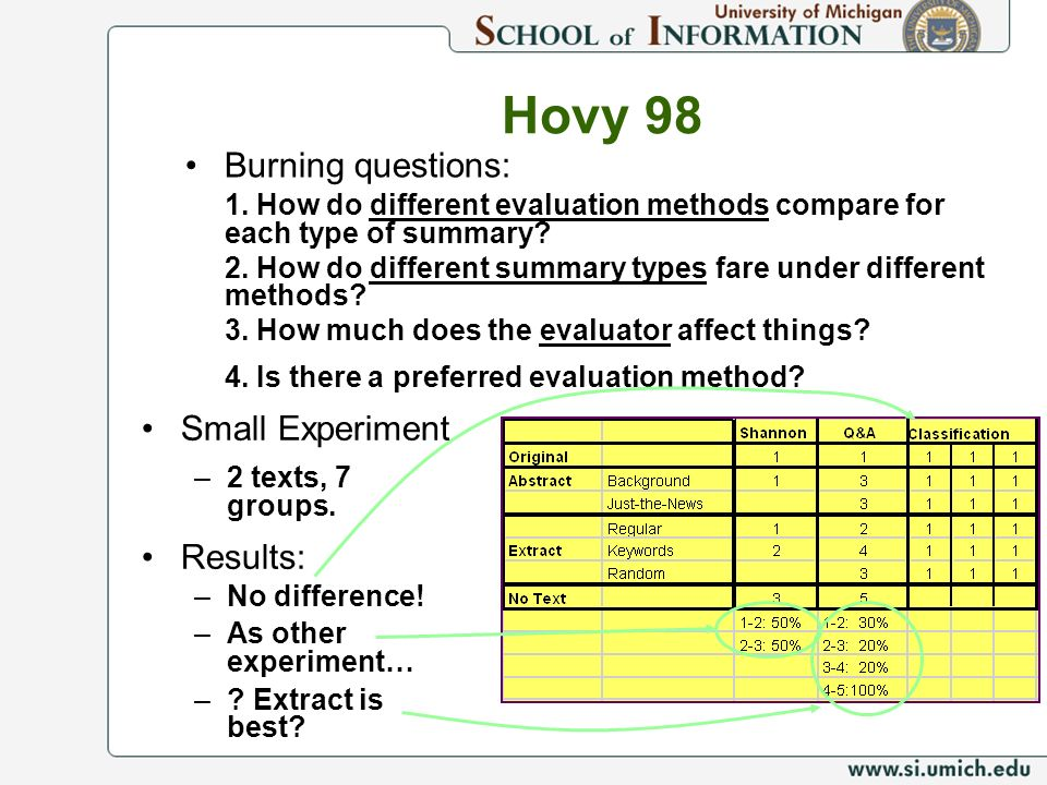 Burning questions: 1. How do different evaluation methods compare for each type of summary.