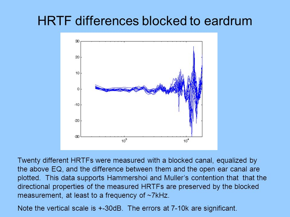 HRTF differences blocked to eardrum Twenty different HRTFs were measured with a blocked canal, equalized by the above EQ, and the difference between them and the open ear canal are plotted.