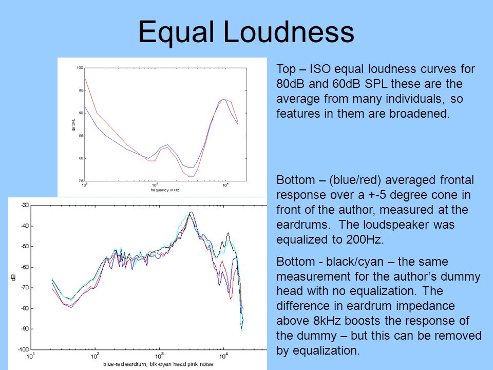 Equal Loudness Top – ISO equal loudness curves for 80dB and 60dB SPL these are the average from many individuals, so features in them are broadened.