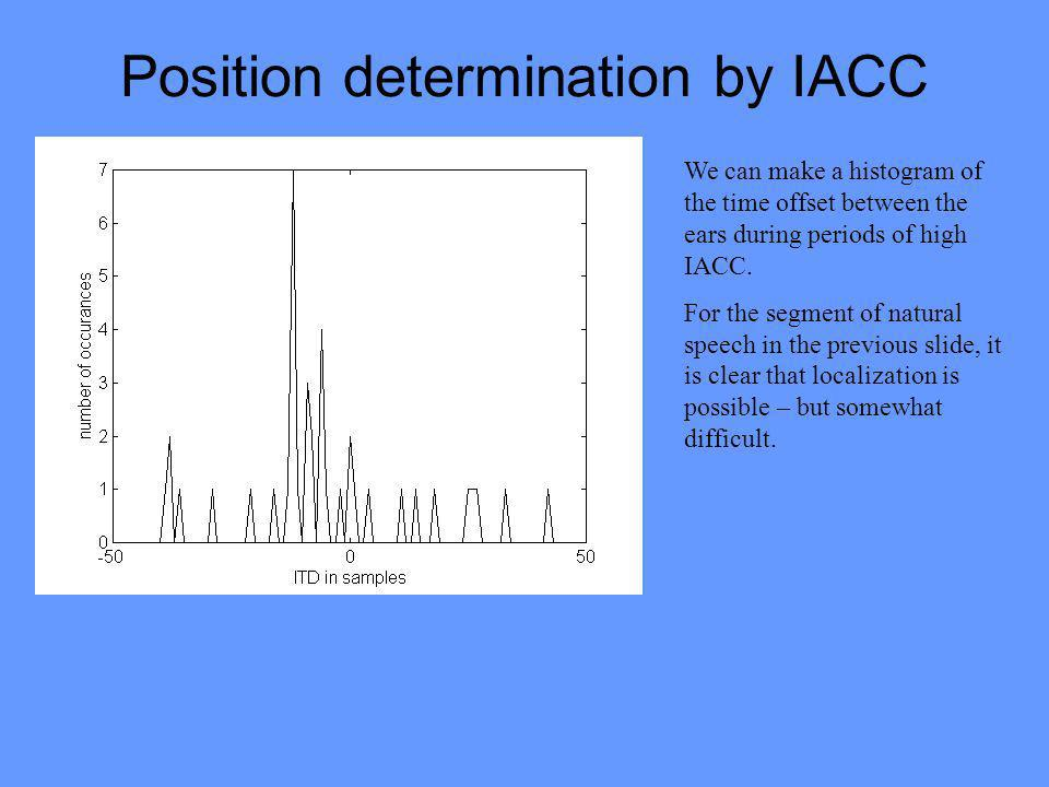 Position determination by IACC We can make a histogram of the time offset between the ears during periods of high IACC.