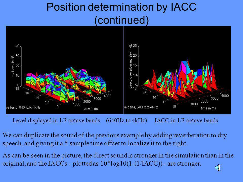 Position determination by IACC (continued) We can duplicate the sound of the previous example by adding reverberation to dry speech, and giving it a 5 sample time offset to localize it to the right.