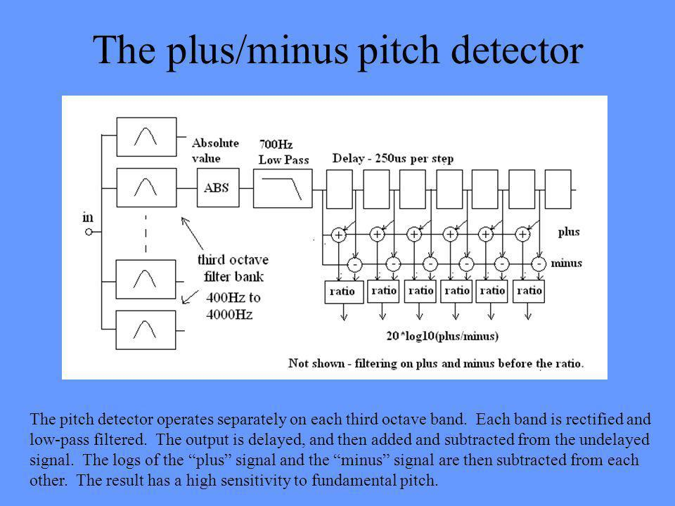 The plus/minus pitch detector The pitch detector operates separately on each third octave band.
