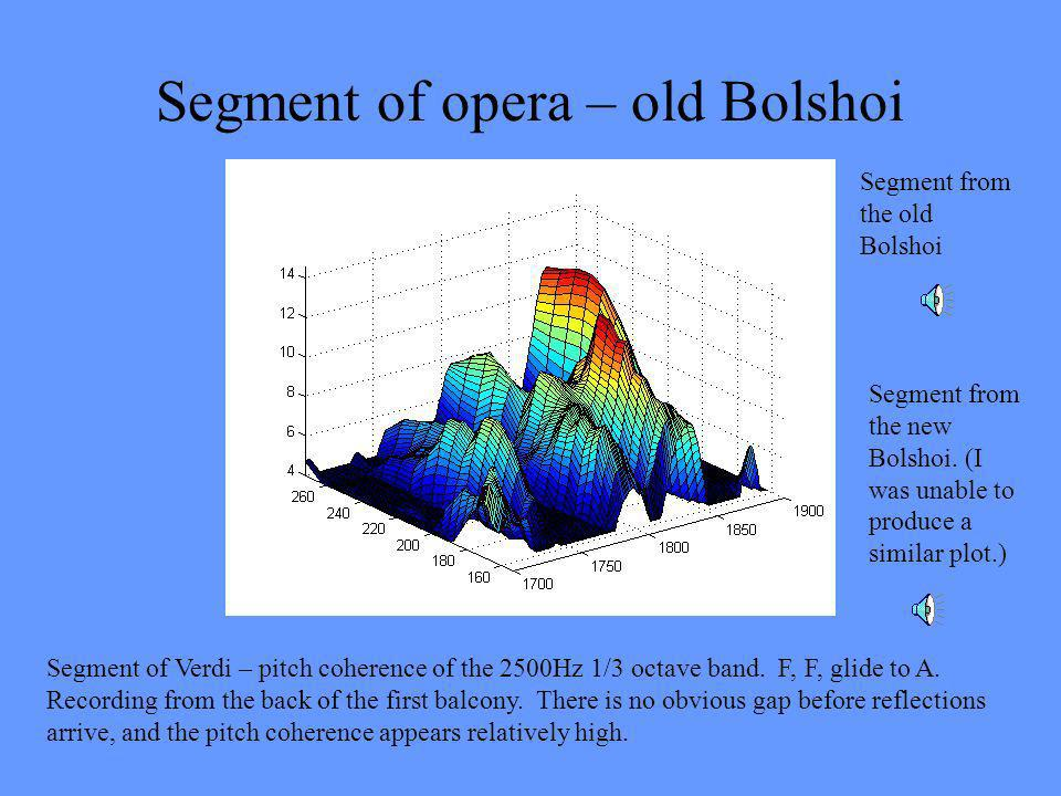 Segment of opera – old Bolshoi Segment of Verdi – pitch coherence of the 2500Hz 1/3 octave band.