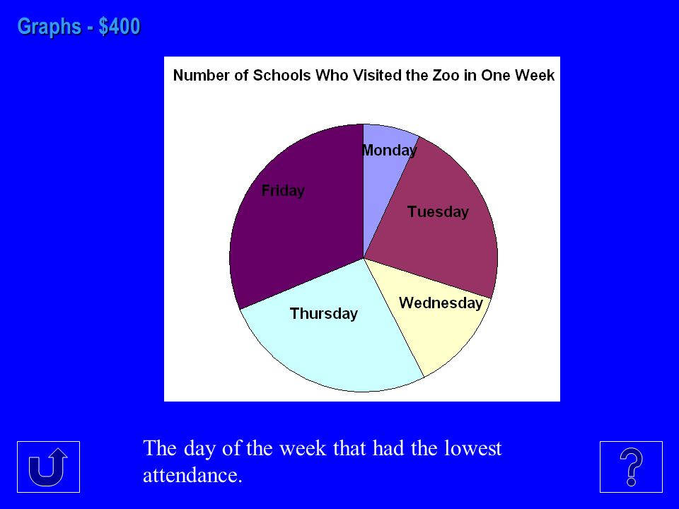 Graphs - $400 The day of the week that had the lowest attendance.