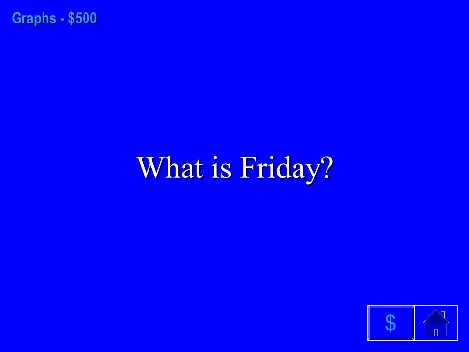 Graphs - $500 What is Friday $
