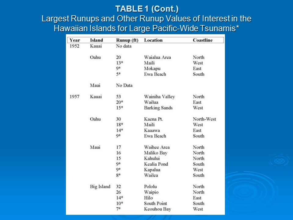 TABLE 1 (Cont.) Largest Runups and Other Runup Values of Interest in the Hawaiian Islands for Large Pacific-Wide Tsunamis*