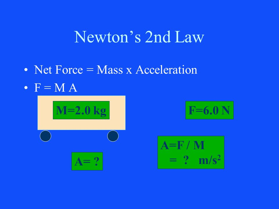 Newtons 2nd Law Net Force = Mass x Acceleration F = M A M=2.0 kgF=6.0 N A= A=F / M = m/s 2